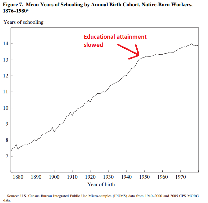 Educational attainment has slowed