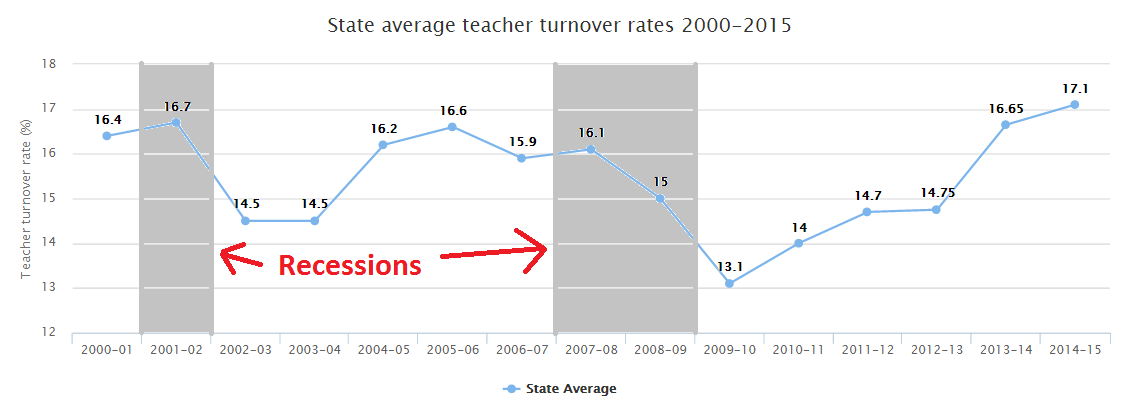 CO teacher turnover, 2000-2015