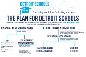 The Plan for Detroit Schools