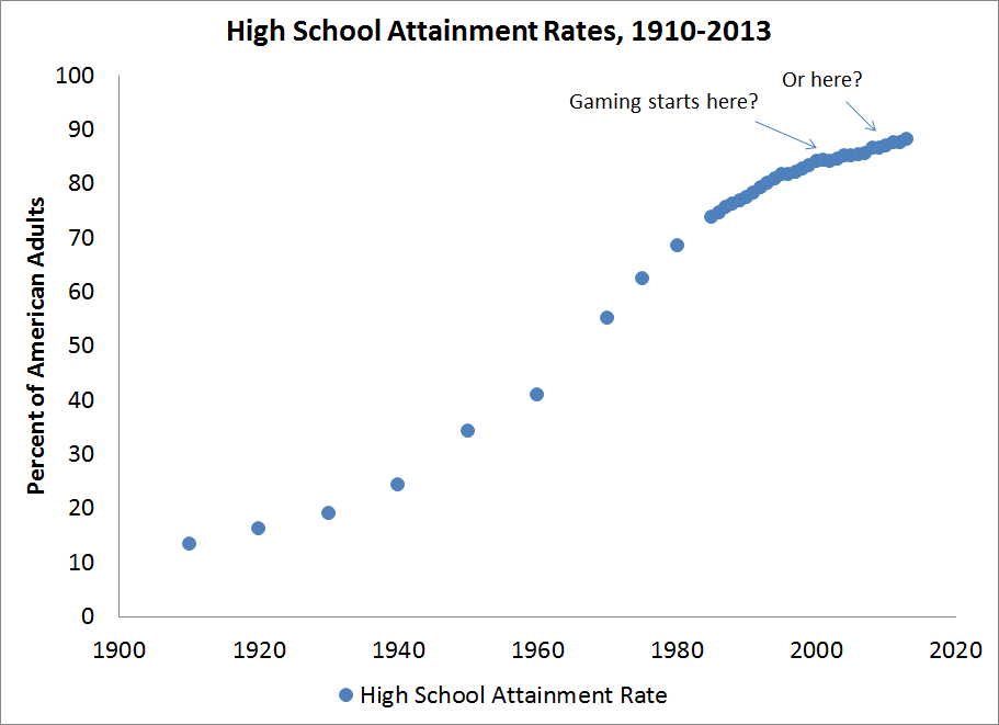 High school attainment rate, 1910-2013
