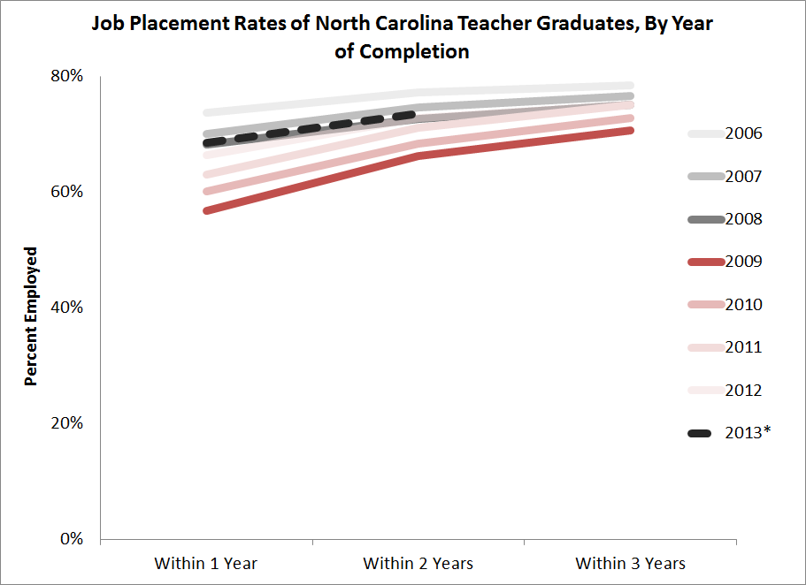Placement Rates By Graduation Year
