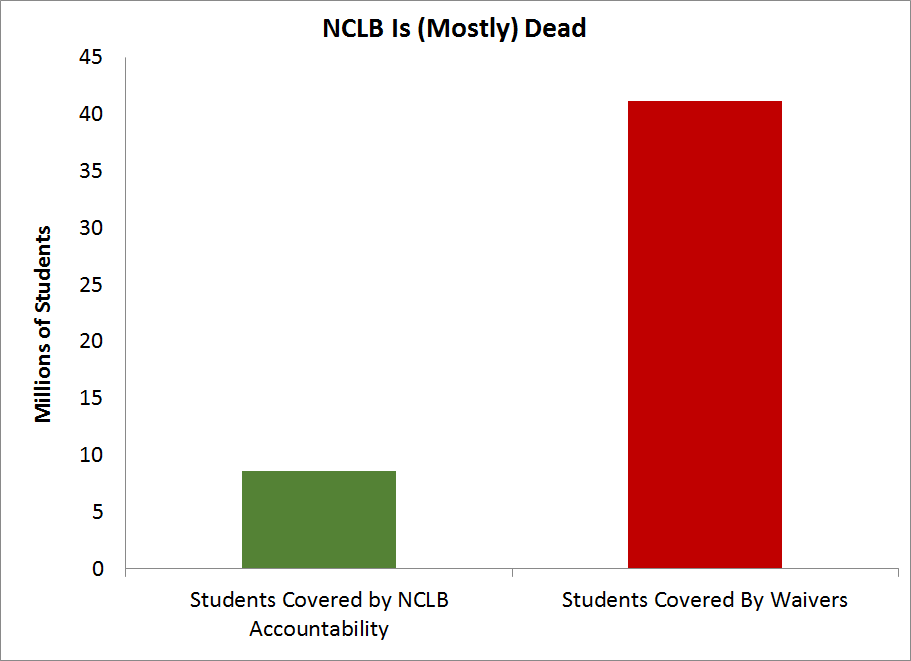 NCLB Is (Mostly) Dead