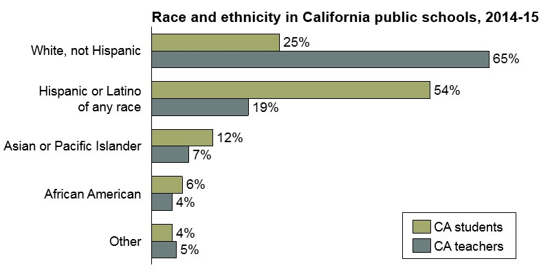 CA teacher diversity SY14-15