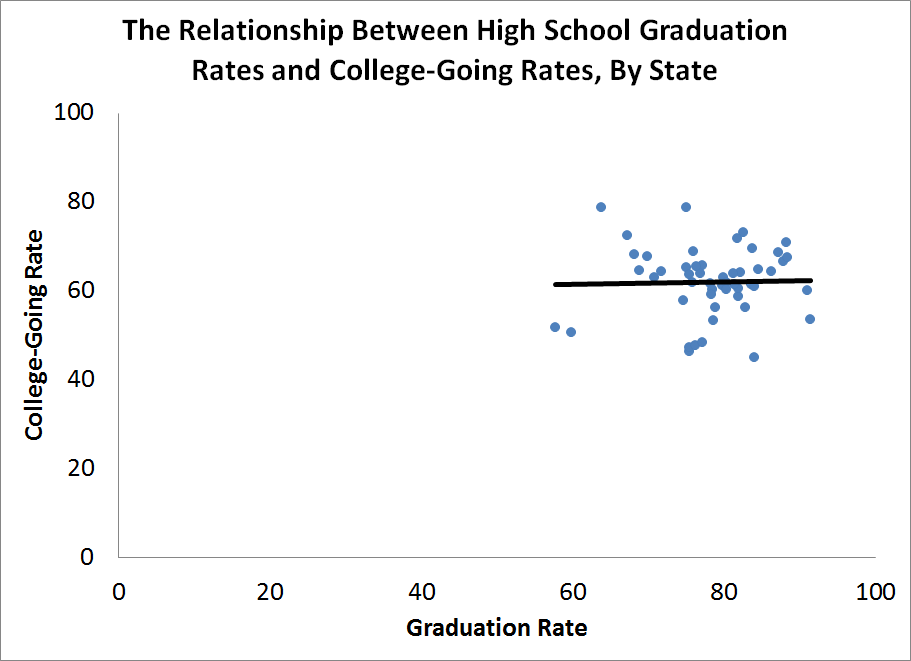 High school graduation rates versus college-going rates by state