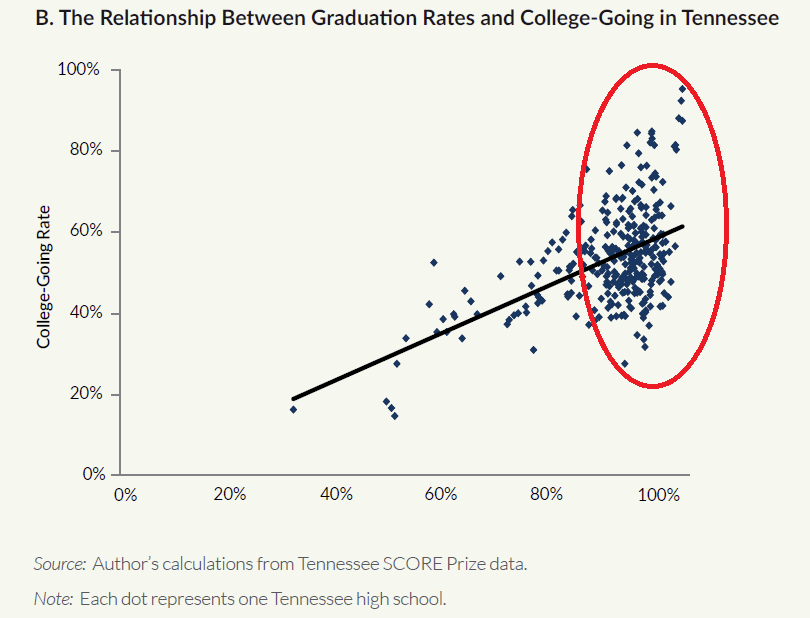 High school graduation rates versus college-going rates in Tennessee
