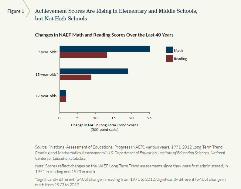 Achievement Scores Are Rising for Elementary and Middle Schools, but Not High Schools
