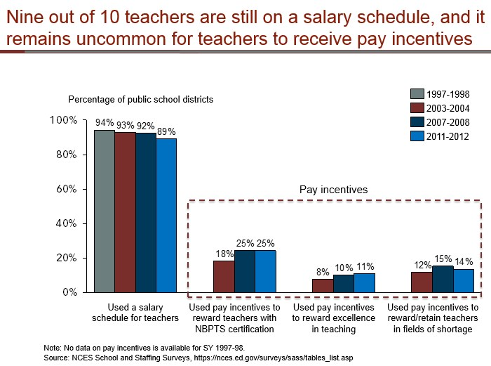 Teacher pay incentives remain uncommon
