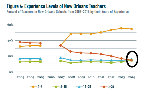 NOLA Teacher Exp Levels_circle