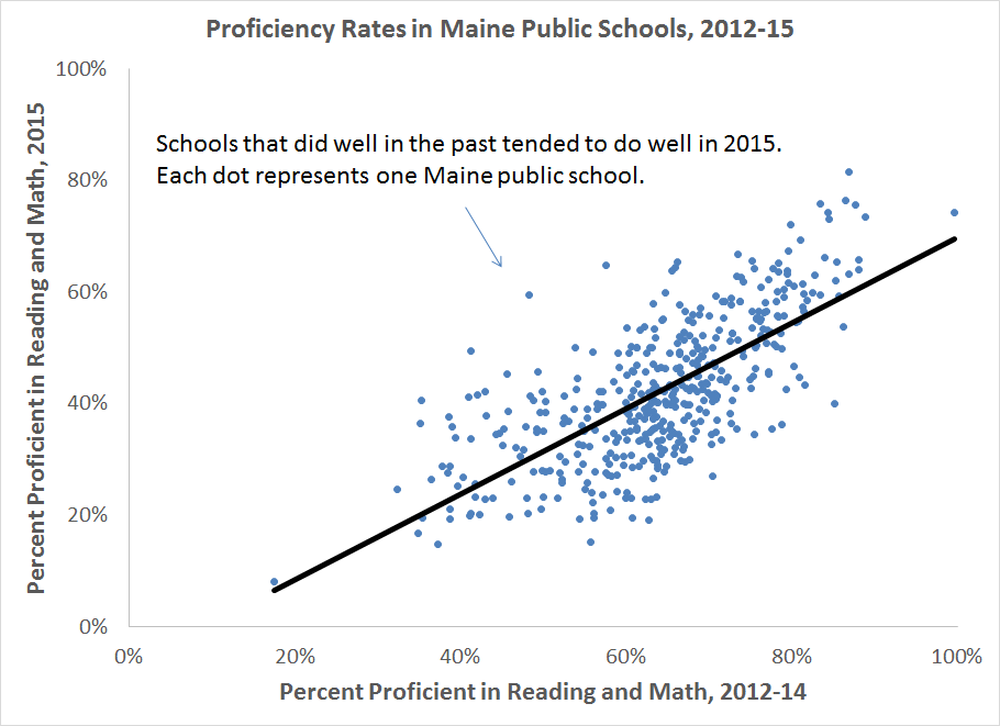 ME proficiency rates_2012-15