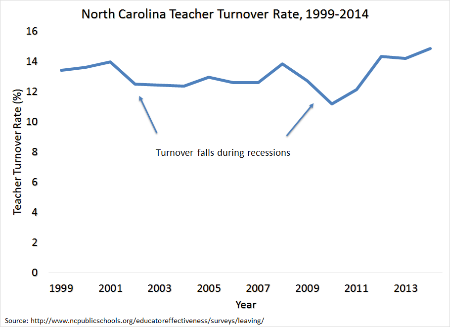 NC Teacher Turnover, 1999-2014