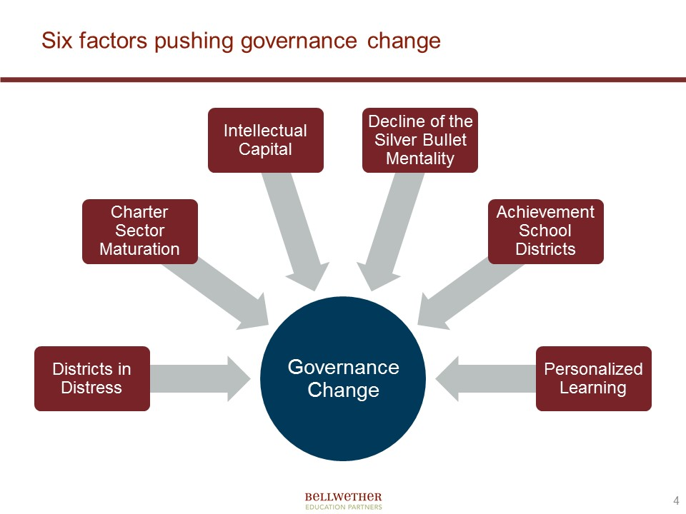 State of Education Governance 2015 AOH