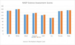 2015 NAEP Science Assessment Scores