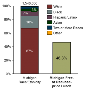 Demographics of Michigan K-12 students by race/ethnicity, family income. Source: MISchoolData.org