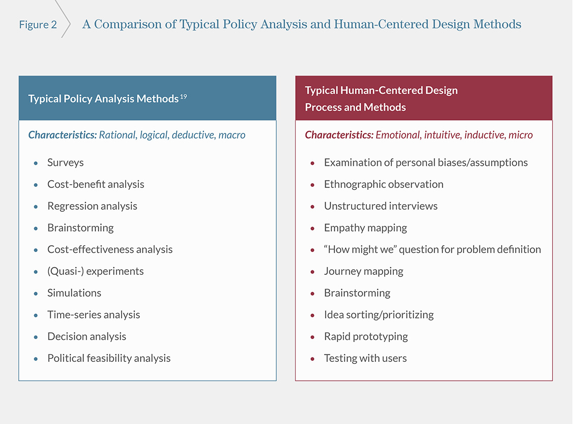 figure from Creating More Effective, Efficient, and Equitable Education Policies with Human-Centered Design comparing policy and design methods