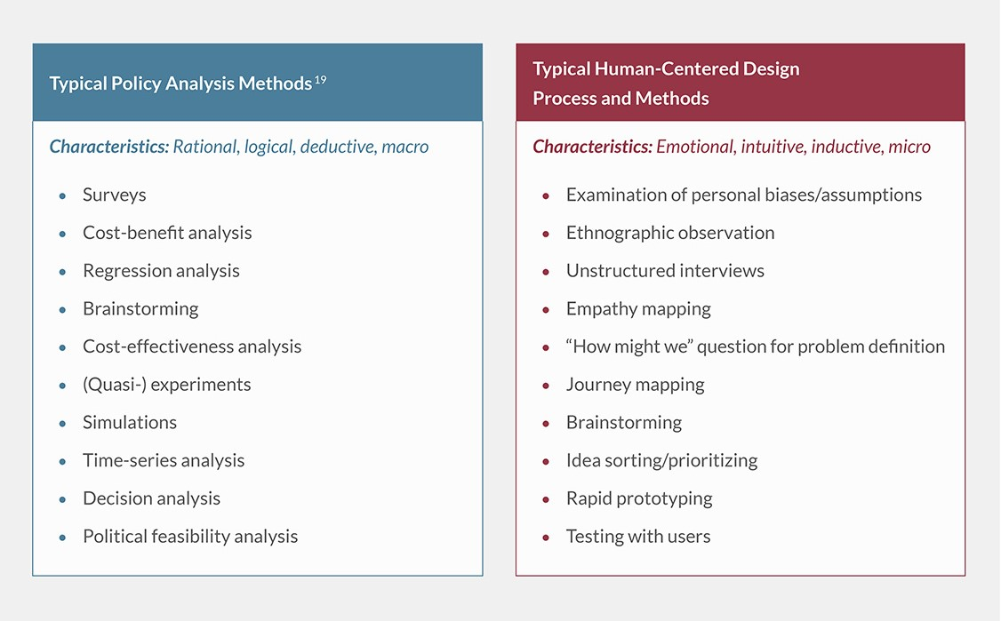 Comparison of typical policy analysis and human-centered design methods