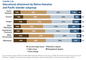 Graphic from report done by Center for American Progress on the educational attainment by Native Hawaiian and Pacific Islander subgroups