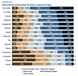 Graphic from report done by Center for American Progress on the educational attainment by Asian national subgroups