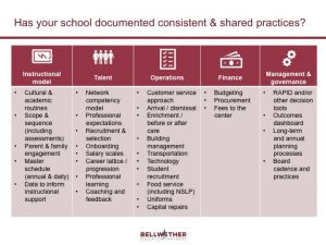 """Has your school documented consistent & shared practices?"" a chart by Bellwether Education Partners"
