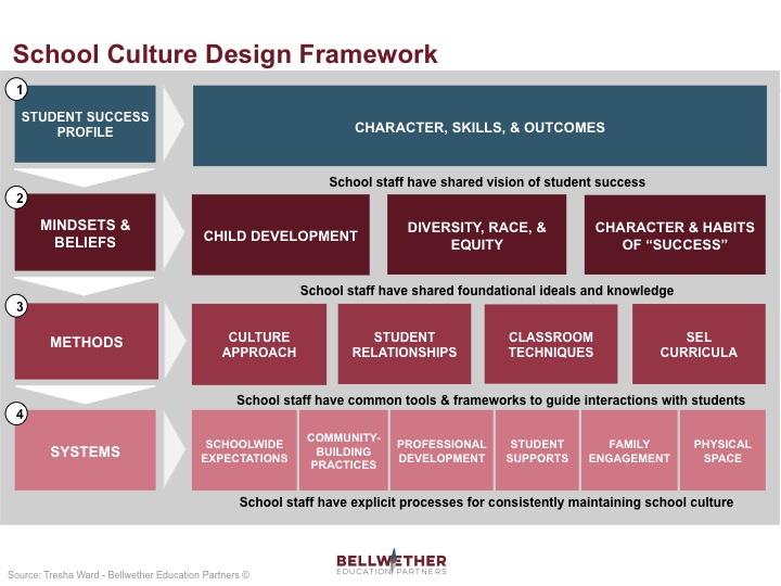 school culture framework, by Tresha Ward of Bellwether Education Partners