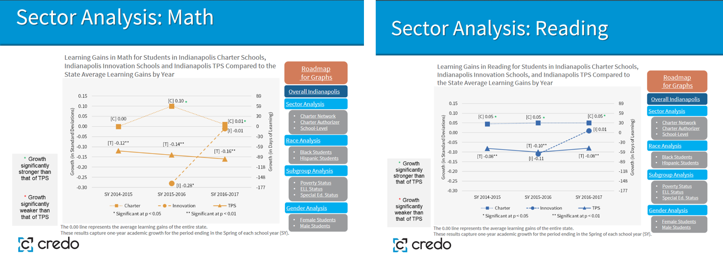 CREDO Math and Reading Results