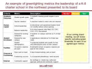 An example of greenlighting metrics the leadership of a charter school in the northeast presented to its board