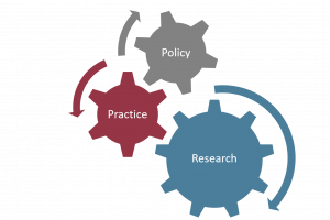 three interconnected cogs, one says policy, one says practice, one says research
