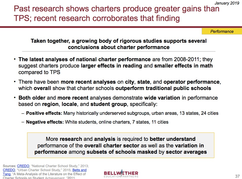 "slide from Bellwether's ""State of the Charter Sector"" resource, summarizing research on charter sector performance"