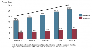 Proportion of Hispanic students and teachers over time