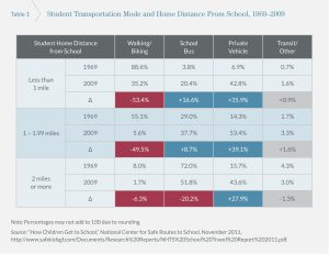 Table showing rates of walking and biking to school by distance from home to school.