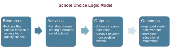 School Choice Logic Model: Resources Policies that enable families to access high-quality schools --> Activities Families choose among a broader set of schools --> Outputs Schools improve instruction Schools develop more positive climate --> Outcomes Improved student achievement  Increased educational attainment