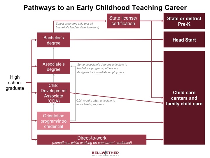 graphic illustrating various pathways to an early childhood teaching career