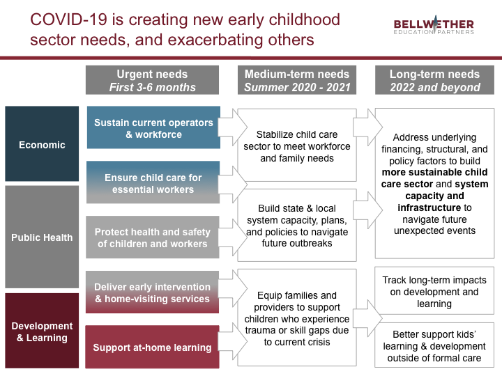 "chart: ""COVID-19 is creating new early childhood sector needs, and exacerbating others"""