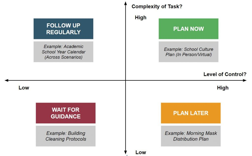 Our simple 2x2 prioritization matrix uses these two dimensions (complexity + control) to help leaders sort their work into buckets: Plan Now, Plan Later, Follow Up, and Wait for Guidance