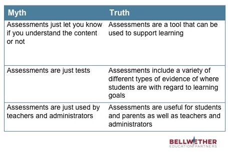 Myth Truth Assessments just let you know if you get the content or not Assessments are a tool that can be used to support learning Assessments are just tests Assessments include a variety of different types of evidence of where students are with regard to learning goals Assessments are just used by teachers and administrators Assessments are useful for students and parents as well as teachers and administrators